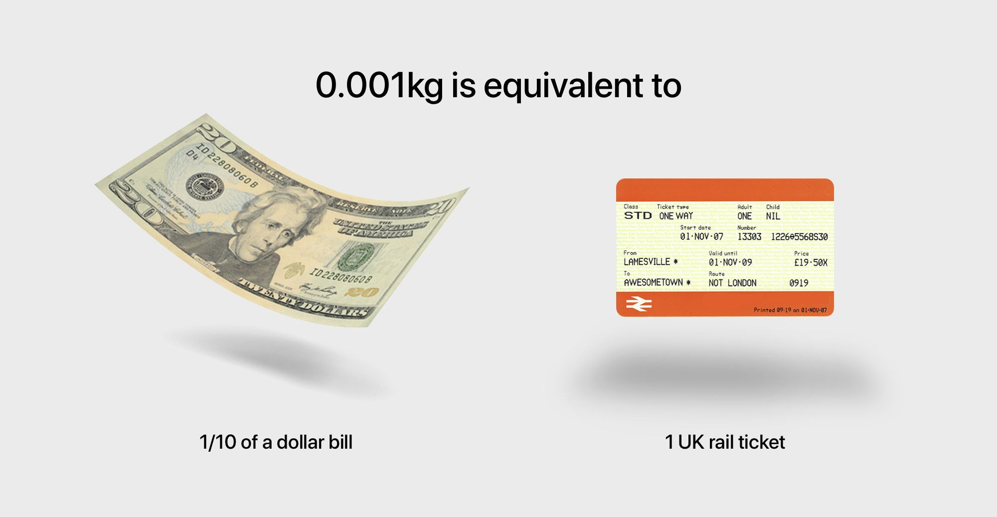 An infographic, showing 0.01kg equivalents. Including 1/10th of a dollar bill and 1 UK rail ticket