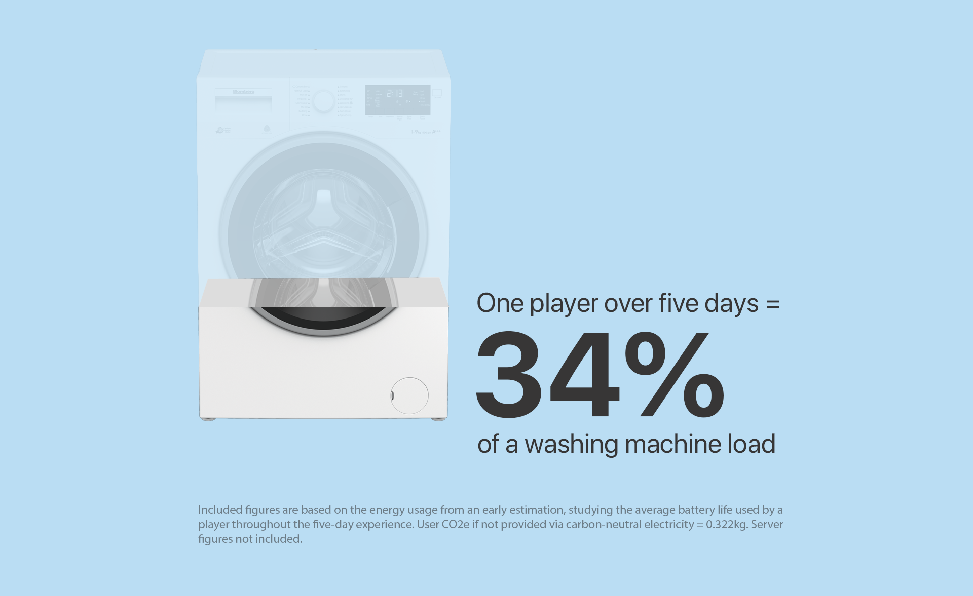 "A washing machine with two-thirds faded out, accompanied by text saying ""One player over five days = 34% of a washing machine load.""as"