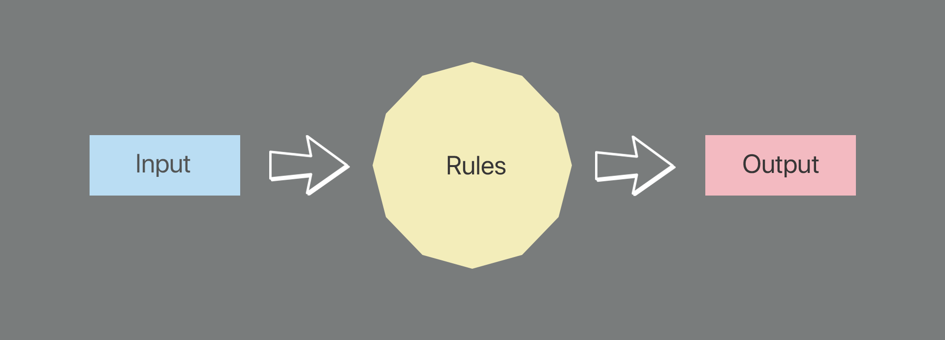 A diagram: on the left hand side is a box labelled 'Input', followed by an arrow to a box labelled 'Rules', followed by a box to an arrow labelled 'Output'.